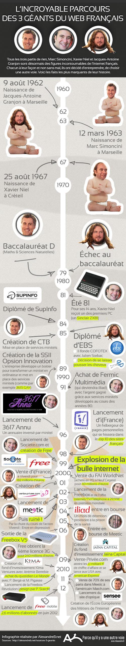 L'incroyable parcours des 3 géants du web français