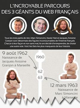 Infographie - L'incroyable parcours des 3 géants du web français