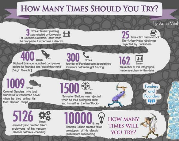 Combien de fois devez-vous essayer ?